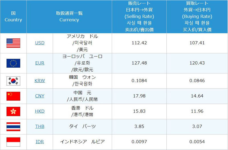 Where to exchange your currency for Japanese yen (JPY